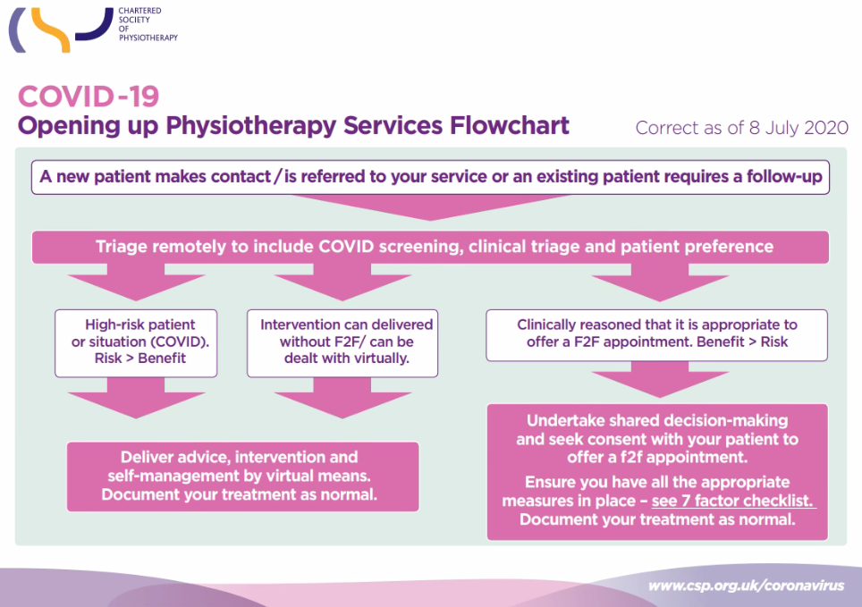 Read more about the article Physiotherapy COVID-19 Guidelines – can we see you face to face?